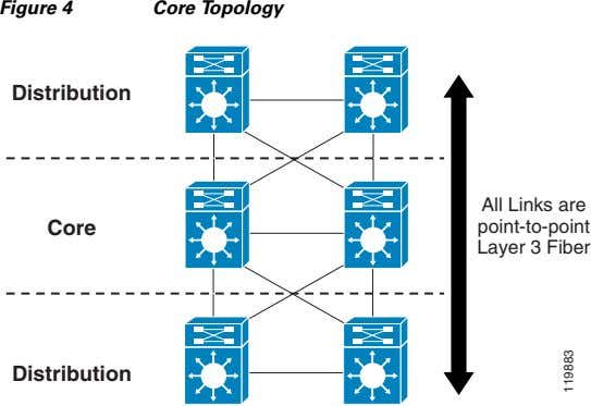 Figure 4 Core Topology Distribution Core All Links are point-to-point Layer 3 Fiber Distribution 119883