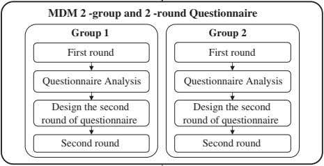 MDM 2 -group and 2 -round Questionnaire Group 1 Group 2 First round First round