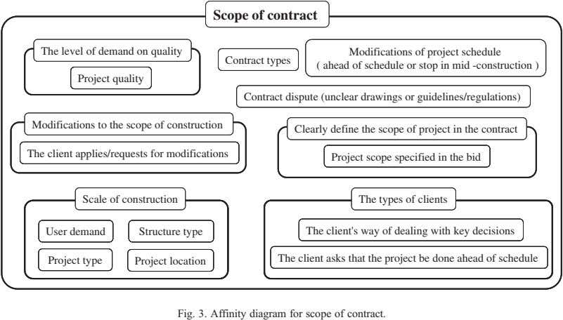 Scope of contract Scope of contract TheThe levellevel ofof demanddemand onon qualityquality The level of