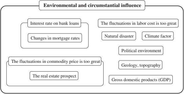 Environmental and circumstantial influence Interest rate on bank loans The fluctuations in labor cost is