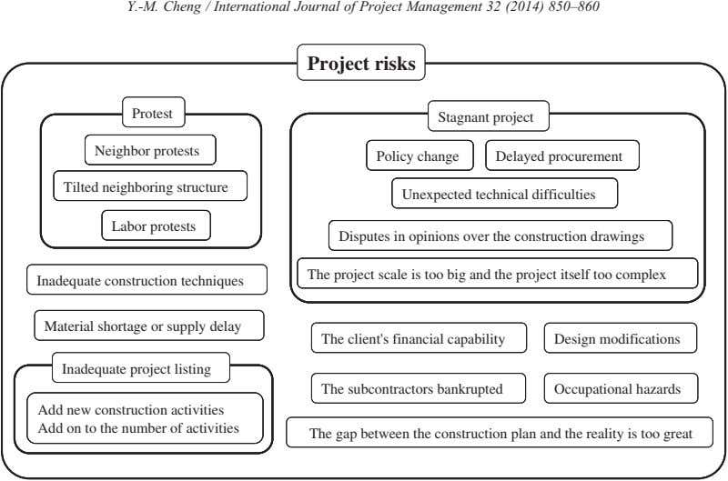 Y.-M. Cheng / International Journal of Project Management 32 (2014) 850–860 Project risks Project risks