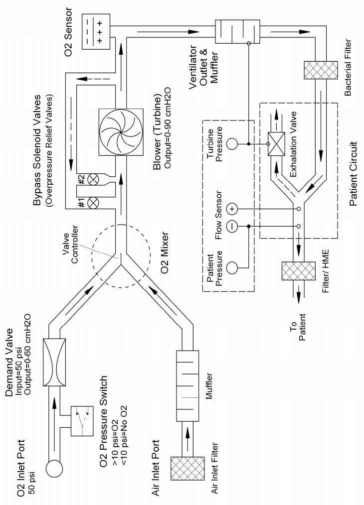 Figure 4-2: Pneumatic Unit Overview 48 VersaMed i Vent 2 0 1 Service Manual