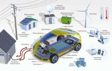 Important ideas • Improved EVs chargers have lowered THD . • Smart grids may allow control