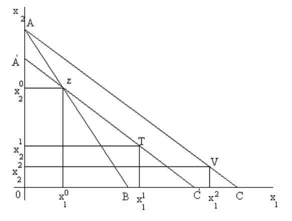 bundle i.e., point z to maintain same purchasing power. Fig. 2.3: Derivation of Consumer Demand Curve