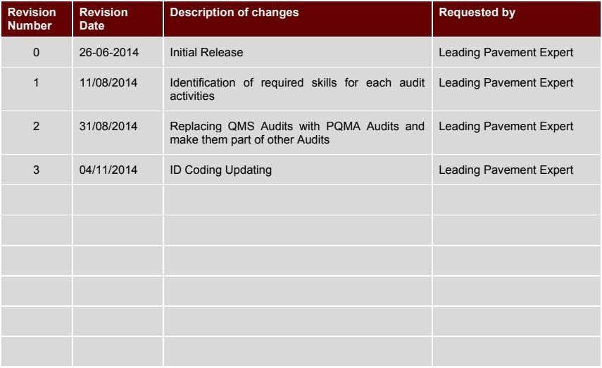 Identification of required skills for each audit activities Replacing QMS Audits with PQMA Audits and
