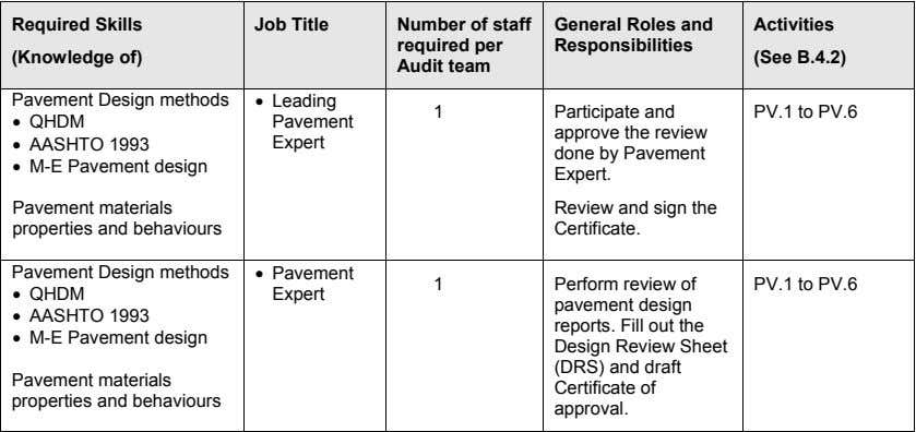 General Roles and Responsibilities Participate and approve the review done by Pavement Expert. Review and