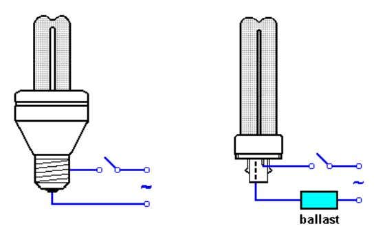 built in control gear (CFG) or separate control gear (CFN). Figure 3-6: CFL Features Efficacy –