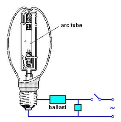 gas. The arc tube is enclosed within the outer bulb, which is filled with nitrogen. Figure