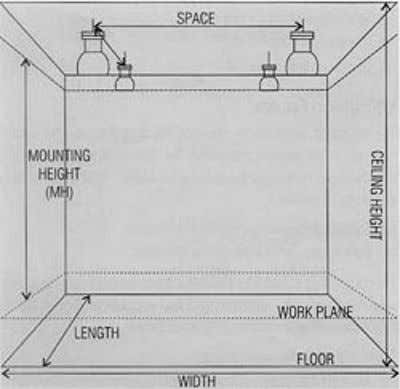 Figure 4-1: Room dimensions Step-1: Decide the required illuminance on work plane, the type of