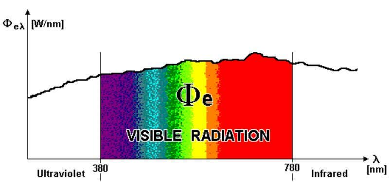 seeing requires a functioning eye and visible light. Figure 2-1: Visible radiation The lumen (lm) is