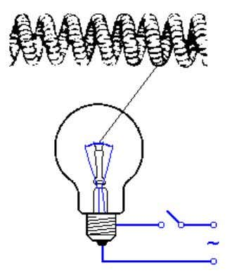 it would not be convenient for sub circuits fuses to fail. Figure 3-1: Incandescent lamp Figure