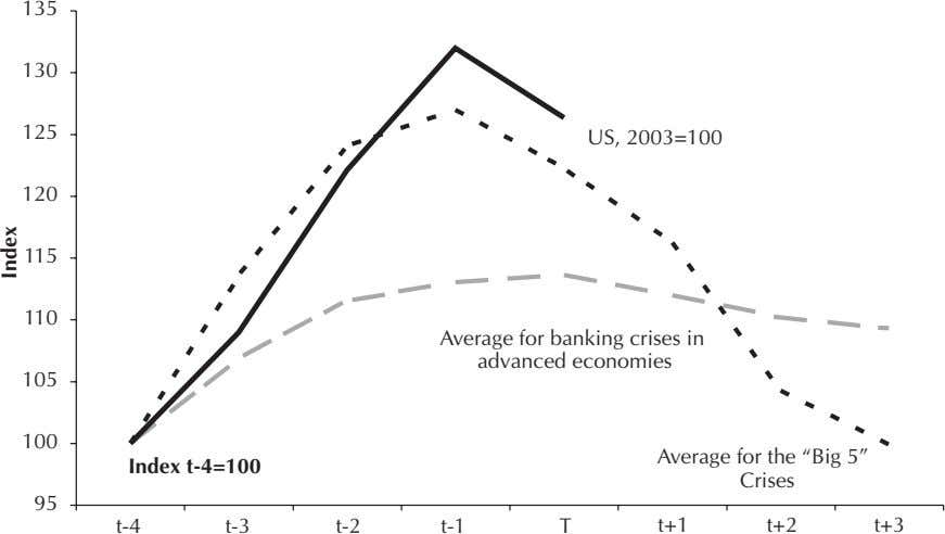 135 130 125 US, 2003=100 120 115 110 Average for banking crises in advanced economies 105
