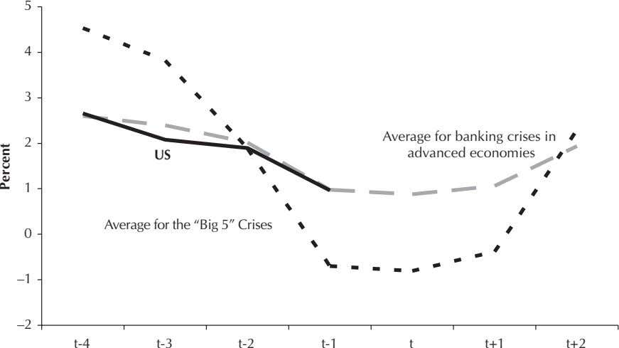 5 4 3 2 US Average for banking crises in advanced economies 1 Average for the