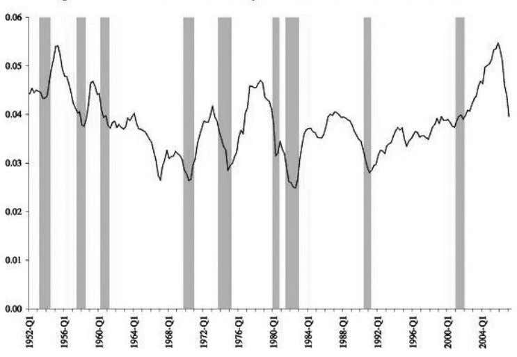 Not (yet) a 'Minsky moment' 81 Figure 2 Residential investment by household sector relative to GDP