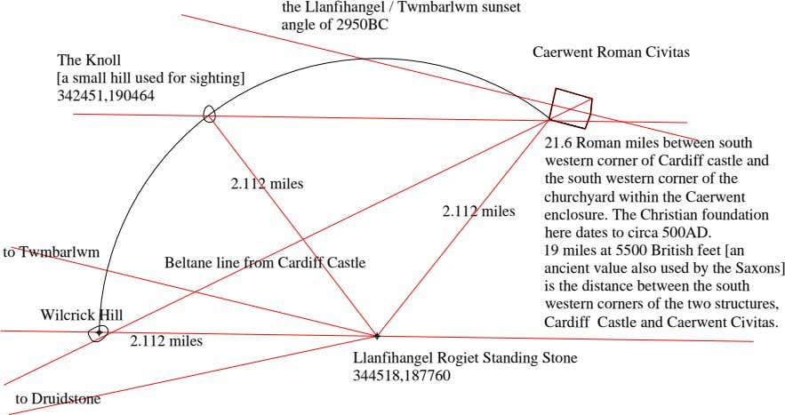 the Llanfihangel / Twmbarlwm sunset angle of 2950BC Caerwent Roman Civitas The Knoll [a small