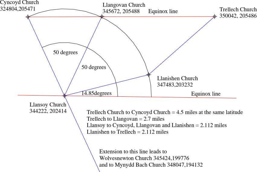 Cyncoyd Church Llangovan Church 324804,205471 Trellech Church 345672, 205488 Equinox line 350042, 205486 50 degrees