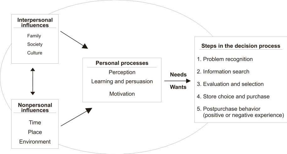 summarized in the fig 2.9 below. Experiences and Acquisition Experiences and Acquisition Fig 2.9 Diagrammatic