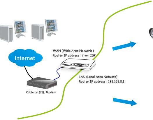 WAN (Wide Area Network ) Router IP address : from ISP Internet PARTITIO N LIN