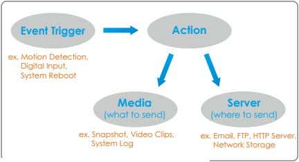 Event Trigger Action ex. Motion Detection, Digital Input, System Reboot Media Server (what to send)