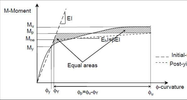 Pile Moment-Curvature Analysis Determination of the bilinear M-Phi diagram for: P = -1700 KN Angle =