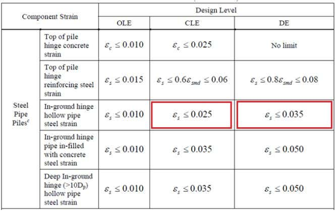 for CLE and DE performance levels, respectively. Therefore, the seismic capacity of the piles is verified.