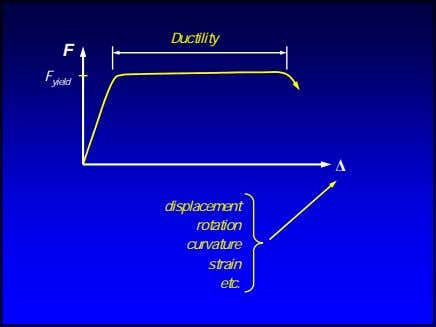 Ductility F F yield ∆ displacement rotation curvature strain etc.