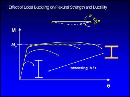 Effect of Local Buckling on Flexural Strength and Ductility θ M M M p Increasing