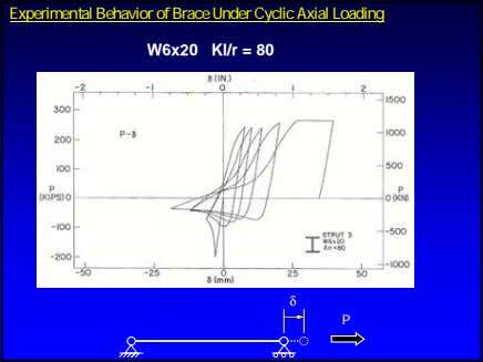 ExperimentalExperimental BehaviorBehavior ofof BrBraceace UnderUnder CyclicCyclic AxialAxial LoadingLoading W6x20 Kl/r =