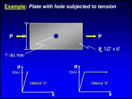 "Example: Plate with hole subjected to tension P 6"" P P 1/2"" x 6"" L"