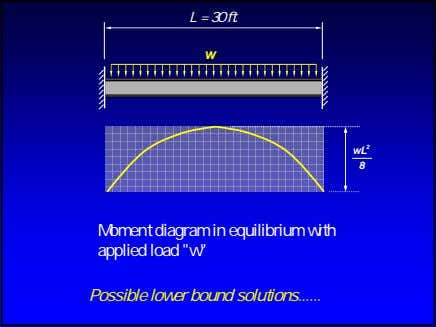 L = 30 ft. w wL 2 8 Moment diagram in equilibrium with applied load