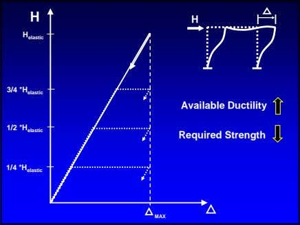 H H H elastic 3/4 *H elastic Available Ductility 1/2 *H elastic Required Strength 1/4