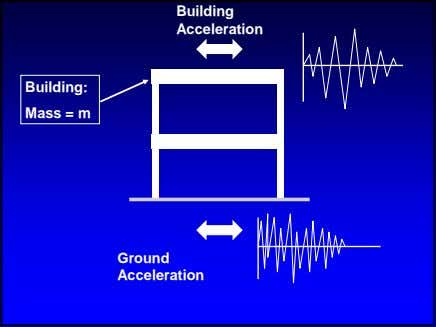 Building Acceleration Building: Mass = m Ground Acceleration