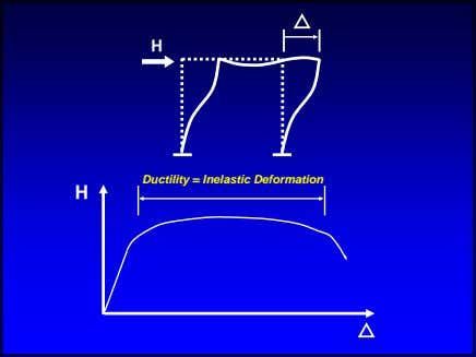 H Ductility = Inelastic Deformation H