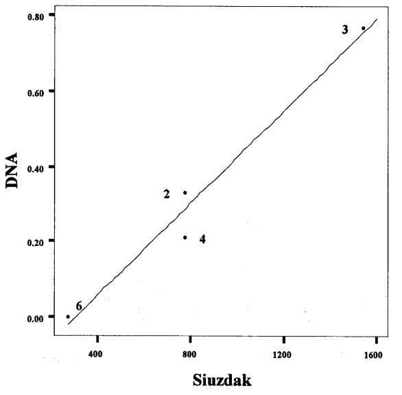and Siuzdak's EDTA Measures 7 (Samples 2, 3, 4, and 6) 7 The best fit linear