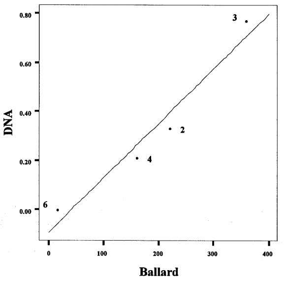 and Ballard's EDTA Measures 8 (Samples 2, 3, 4, and 6) These graphs, showing the presence