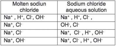molten sodium chloride and sodium chloride aqueous solution? Which of the following solutions can show a