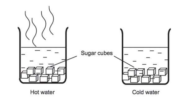 methods of dissolving sugar cubes to make sugar solution. Diagram 2.1 A group of students discovered