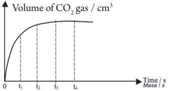 Volume of CO 2 gas / cm 3