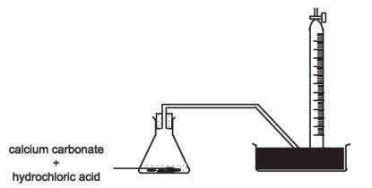 rate of reaction of calcium carbonate and hydrochloric acid. Diagram 8 The rate of the above