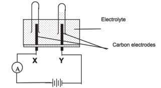 11 shows the set-up of apparatus of an electrolysis process.   Diagram 11   Which of
