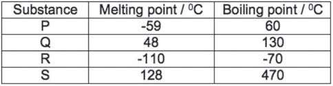 the melting and boiling points of substances P, Q, R and S. Table 6 Which of