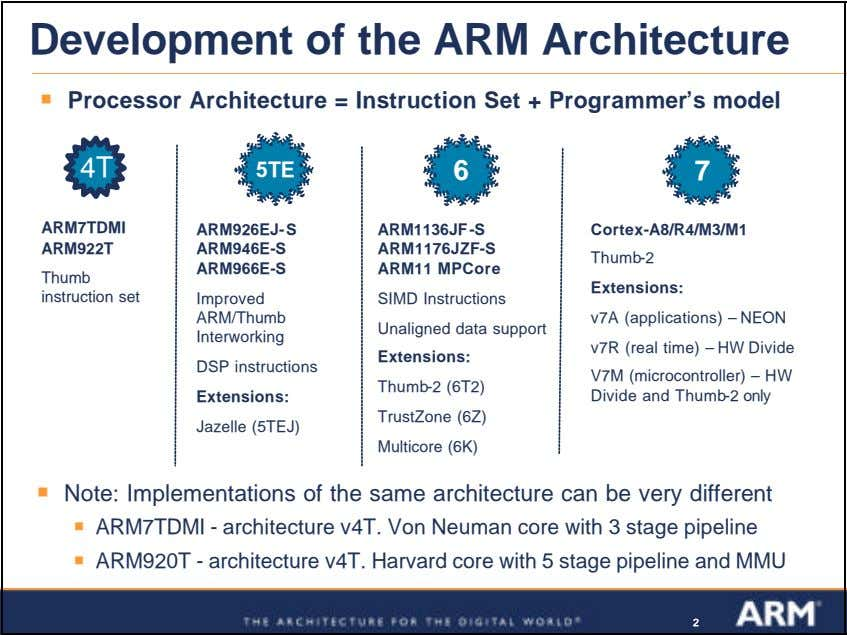 Development of the ARM Architecture ß Processor Architecture = Instruction Set + Programmer's model 4T