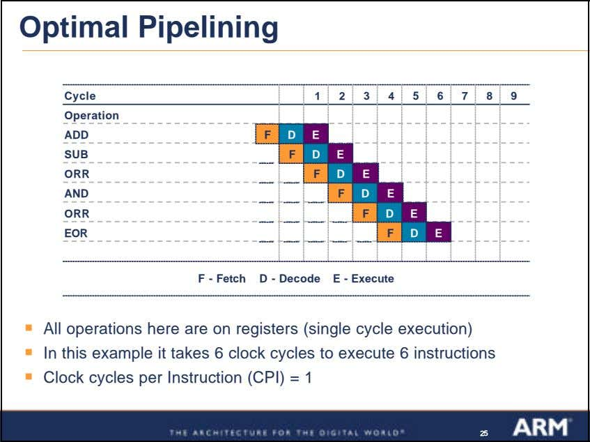 Optimal Pipelining Cycle 1 2 3 4 5 6 7 8 9 Operation ADD F