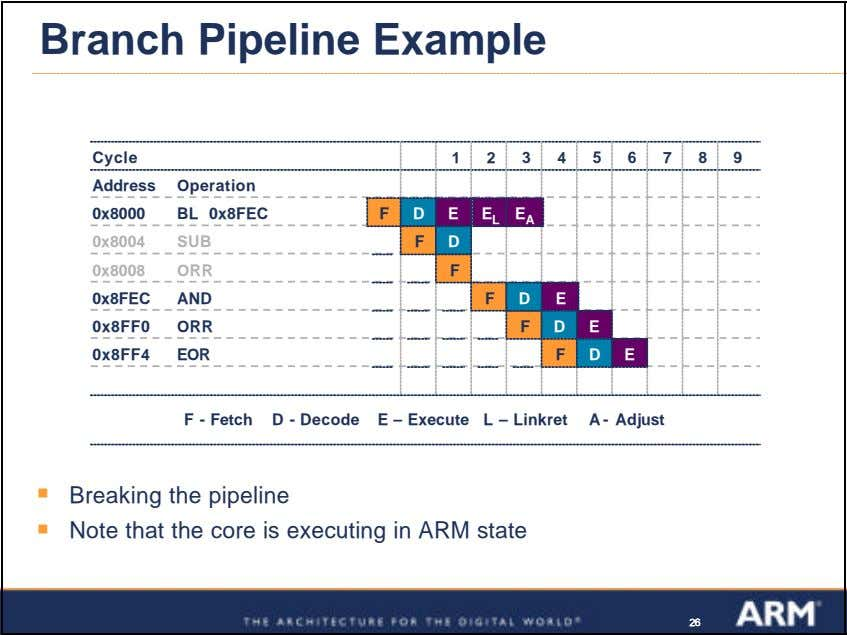 Branch Pipeline Example Cycle 1 2 3 4 5 6 7 8 9 Address Operation