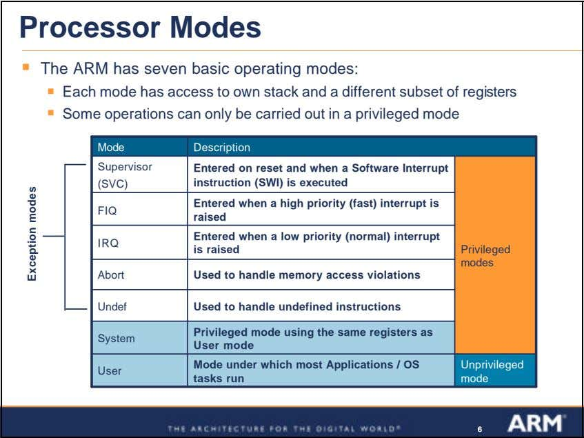 Processor Modes ß The ARM has seven basic operating modes: ß Each mode has access
