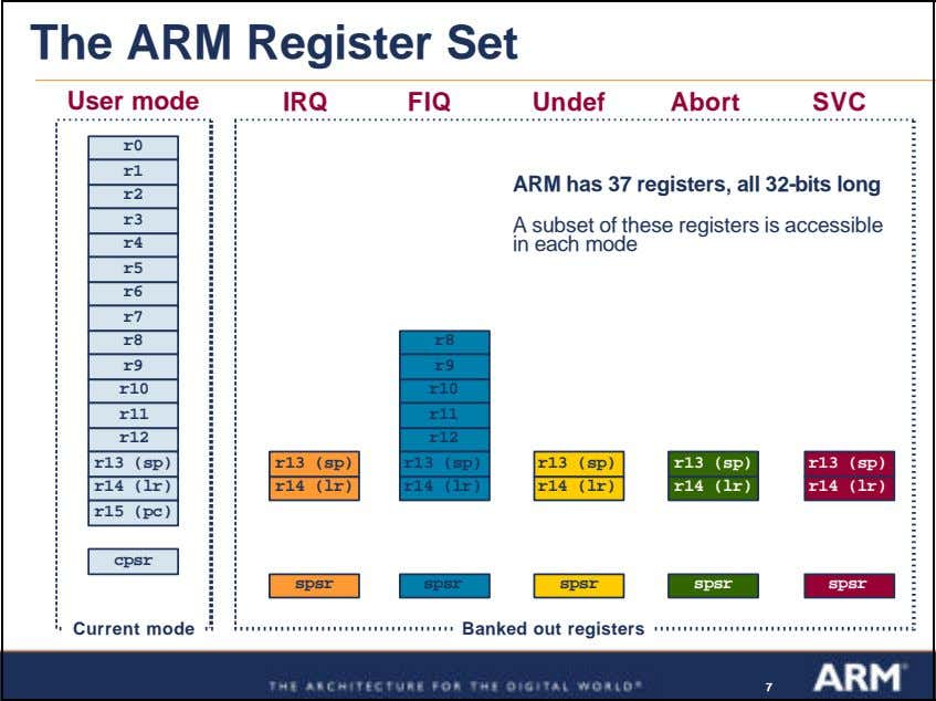 The ARM Register Set User mode IRQ FIQ Undef Abort SVC r0 r1 ARM has