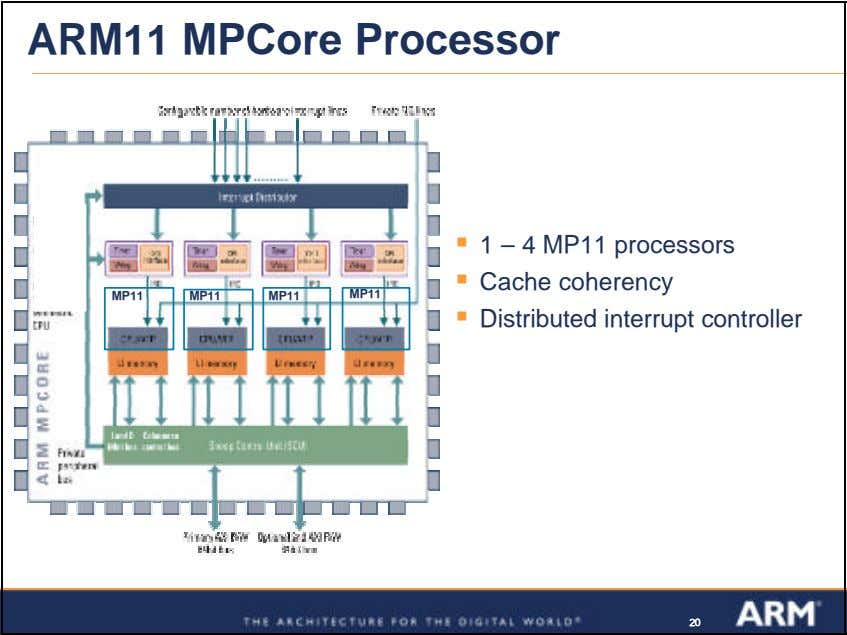 ARM11 MPCore Processor ß 1 – 4 MP11 processors ß Cache coherency MP11 MP11 MP11