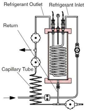 (a) (b) Figure 3- a) Condenser and b) Evaporator of the system. Figure 4- Schematics of