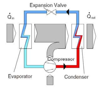 while it absorbs heat from the low temperature reservoir Figure 5- Schematics of a vapor compression