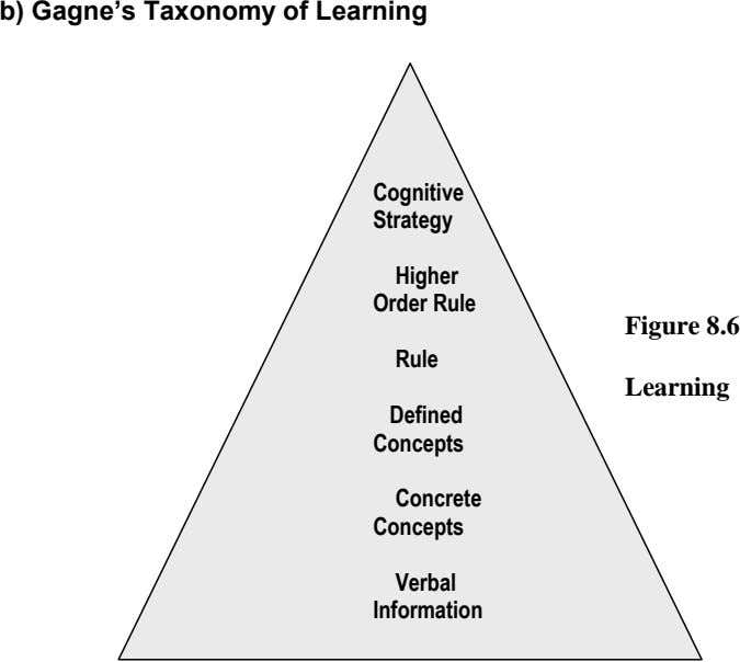 b) Gagne's Taxonomy of Learning Cognitive Strategy Higher Order Rule Figure 8.6 Rule Gagne's Learning